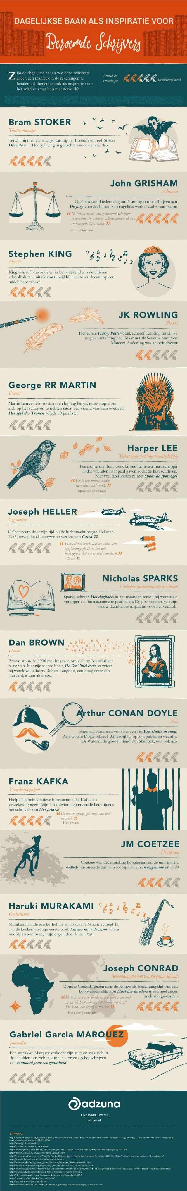 Infographic, de banen van beroemde schrijvers